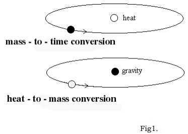 Heat-to-Time and Time-to-Heat Conversion/ Time - to - Heat Conversion