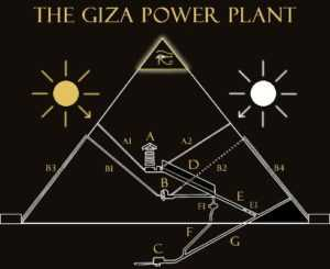 Древняя Египетская энергетика.